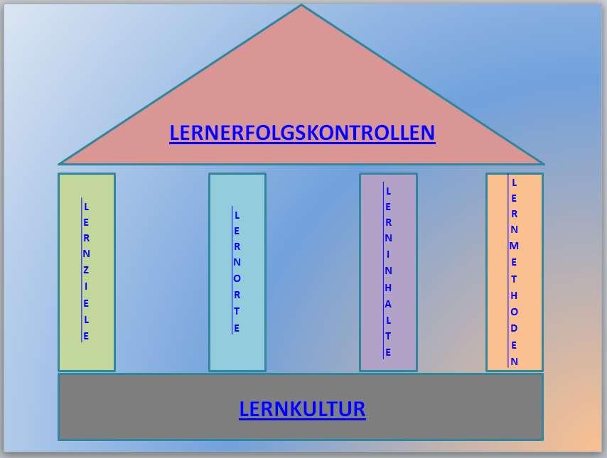 3-1-2-1-Lernkultur