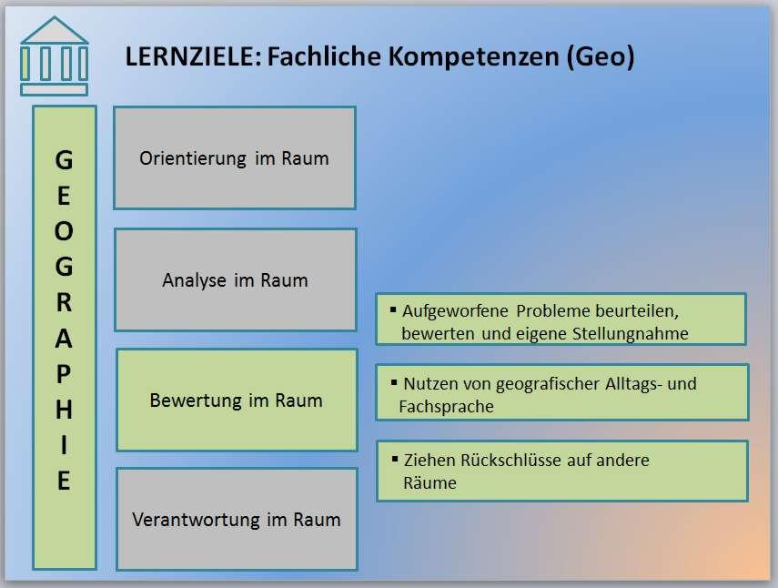 3-2-3-10-Lernziel