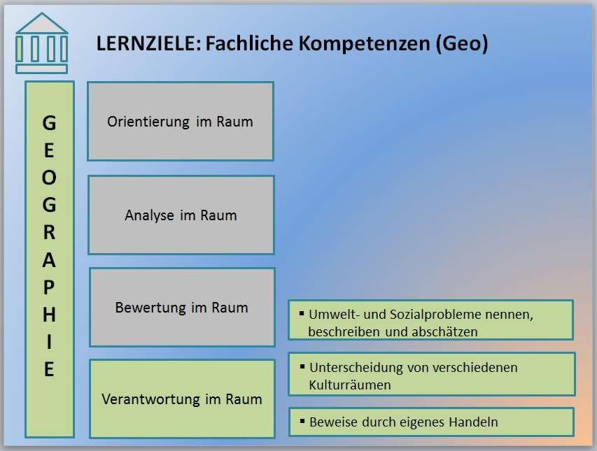 3-2-3-11-Lernziel