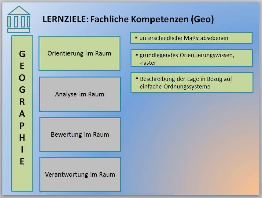 3-2-3-8-Lernziel