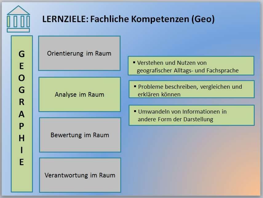 3-2-3-9-Lernziel